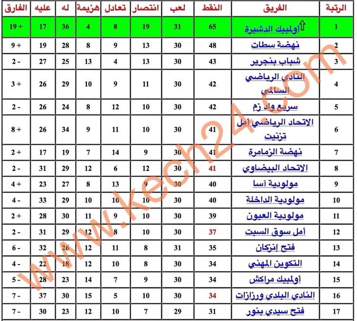 أولمبيك مراكش يعود ب 3 نقاط ثمينة من سيدي بنور على بعد دورتين من نهاية بطولة الهواة الأول + نتائج الدورة 32