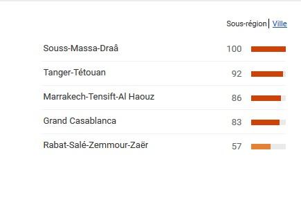 مراكش تحتل المرتبة الثالثة ضمن المدن الأكثر تصفحا للمواقع الإباحية بالمغرب