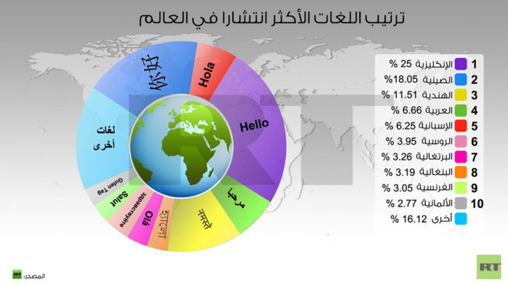 ترتيب لغات العالم من حيث الانتشار