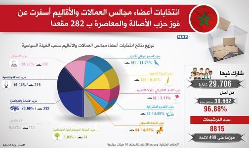 حزب الأصالة والمعاصرة يتصدر انتخابات أعضاء مجالس العمالات والأقاليم بـ 282 مقعدا