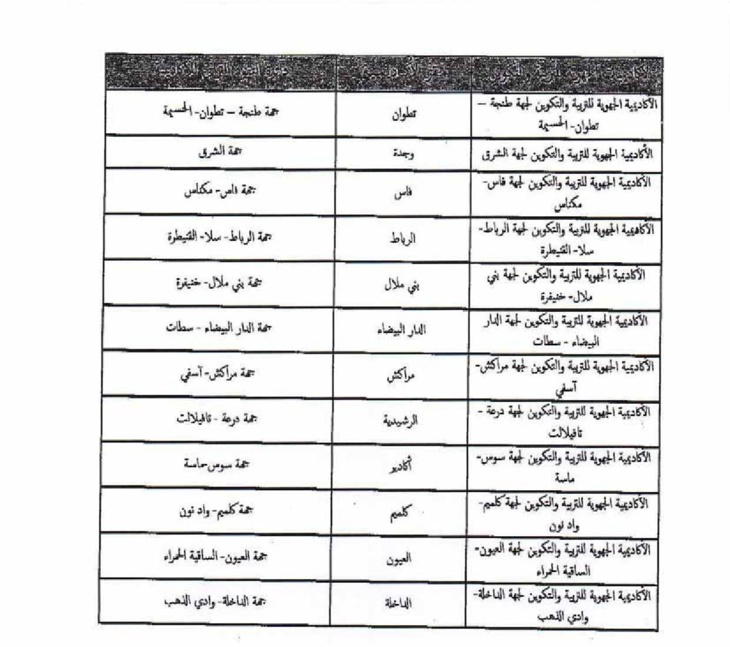 هذه هي المقرات الجديد للأكاديميات بعد تفعيل الجهوية و هذه هي أسماء مدرائها