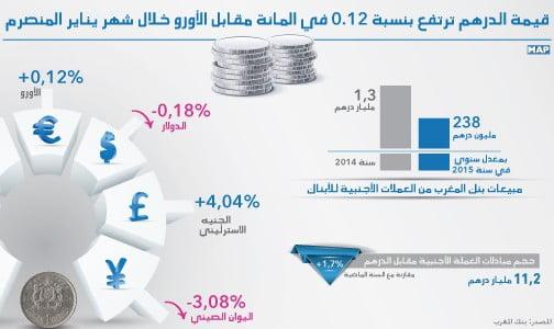 ارتفاع قيمة الدرهم بنسبة 0.12 % مقابل الأورو خلال يناير
