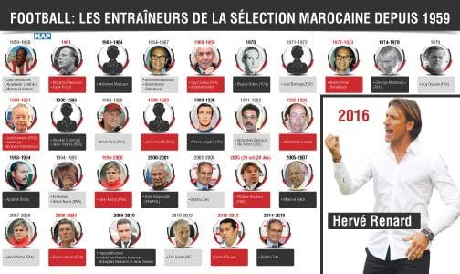 هؤلاء أسماء المدربين الذين تعاقبوا على تدريب المنتخب المغربي لكرة القدم منذ سنة 1959