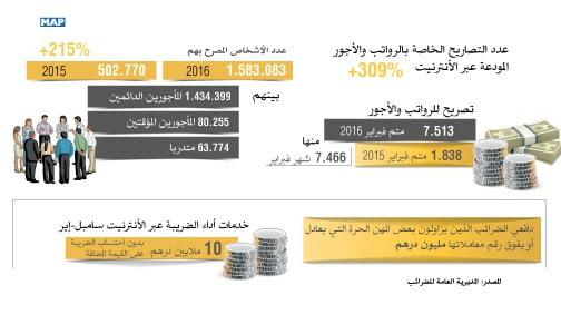 تصاريح الرواتب والأجور المودعة عبر الأنترنيت بالمغرب تشهد ارتفاعا قياسي