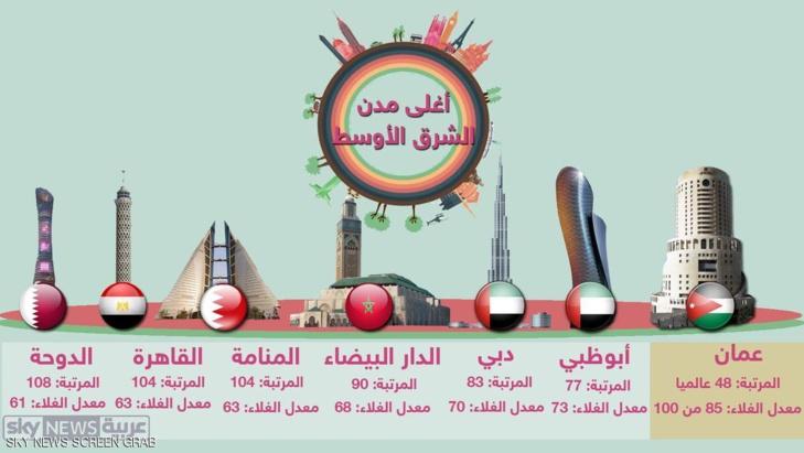 هذه قائمة المدن العربية الأغلى من حيث التكلفة المعيشية في الشرق الأوسط وشمال إفريقيا