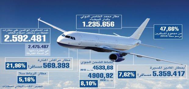 ارتفاع حركة النقل الجوي بمختلف مطارات المملكة