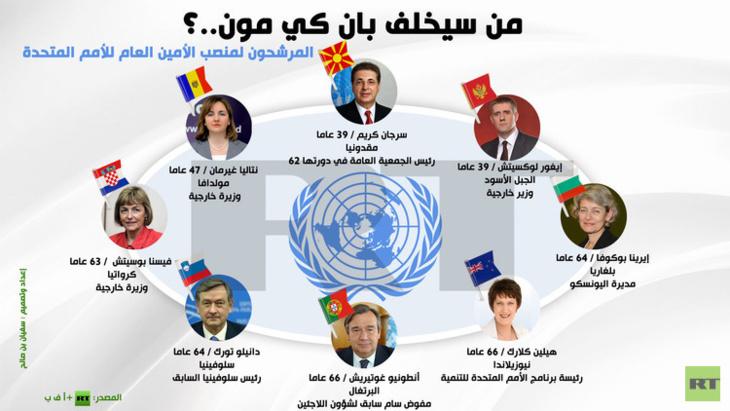 تواصل جلسات الامم المتحدة لإيجاد خلف لبان كي مون من بين ثمانية مرشحين