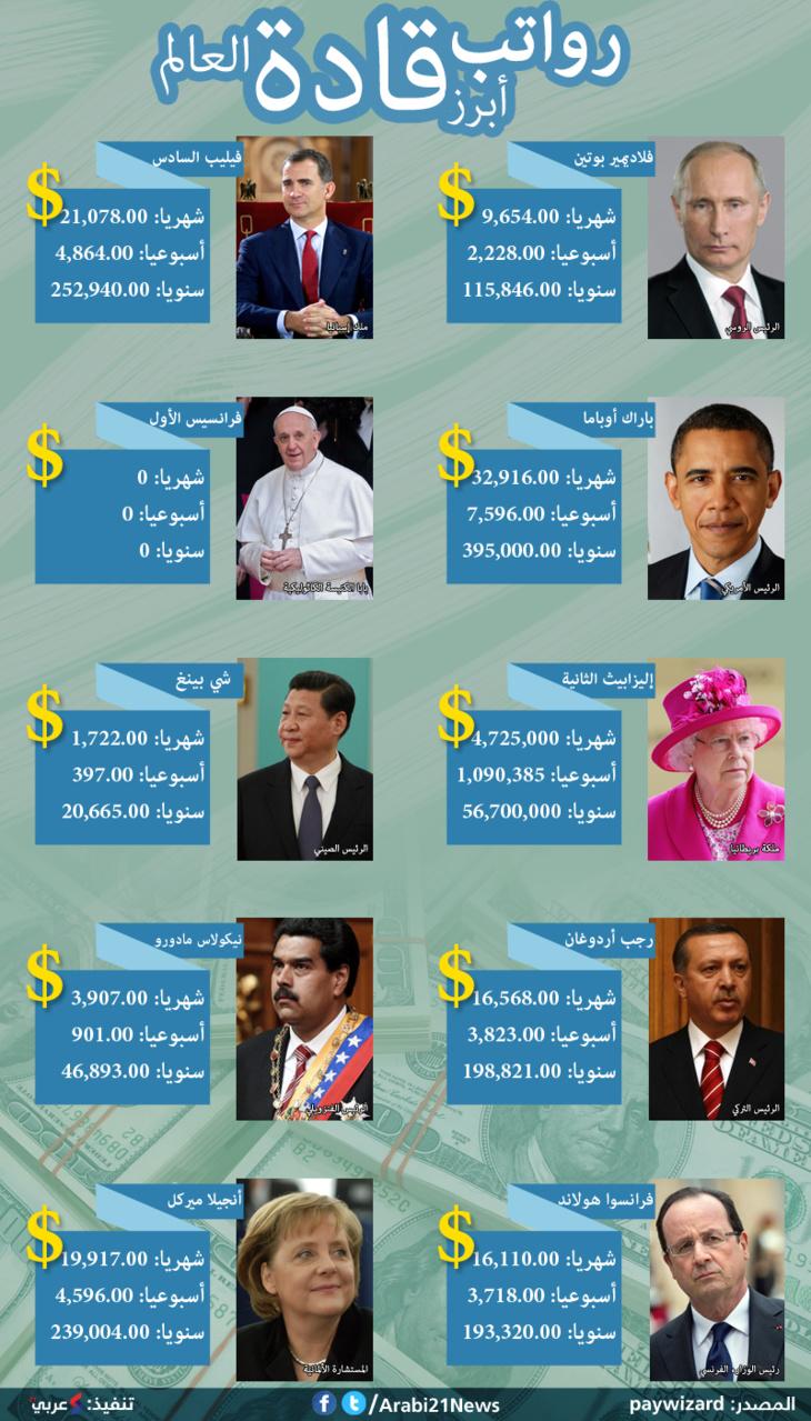 تعرف على رواتب زعماء العالم