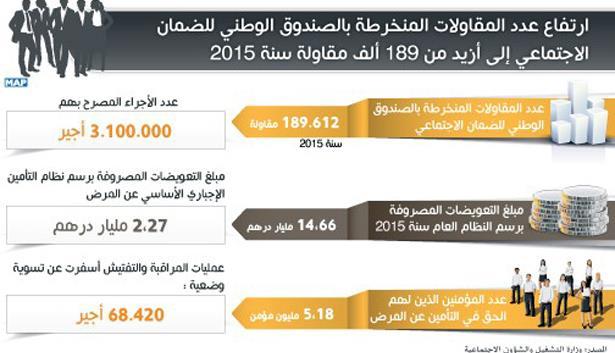 ارتفاع عدد المقاولات المنخرطة بالصندوق الوطني للضمان الاجتماعي