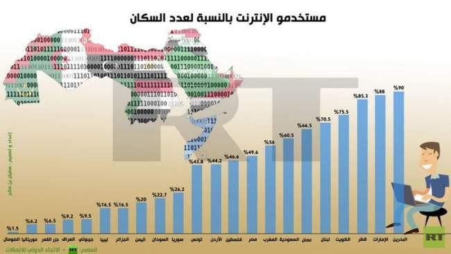 هذا تصنيف المغرب عربيا في استخدام الإنترنت
