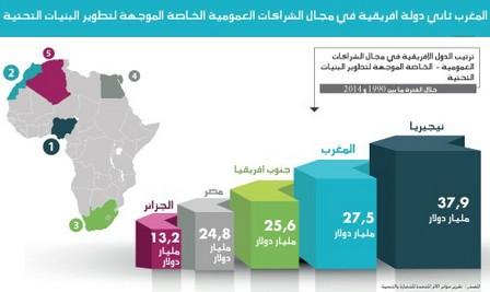 المغرب الثاني افريقيا في مجال الشراكات الموجهة لتطوير البنيات التحتية حسب تقرير دولي