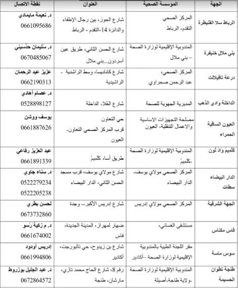 وزارة الصحة تمدد أجل التلقيح للمشجعين المغاربة المتوجهين إلى الكوت ديفوار