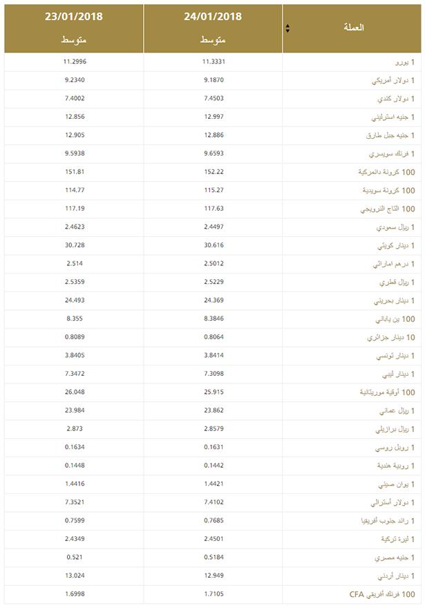 هذه أسعار صرف العملات الأجنبية اليوم الأربعاء حسب بنك المغرب