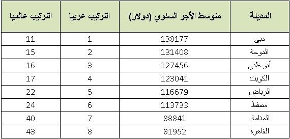 هذه هي المدن العربية الأعلى أجرا للمغتربين